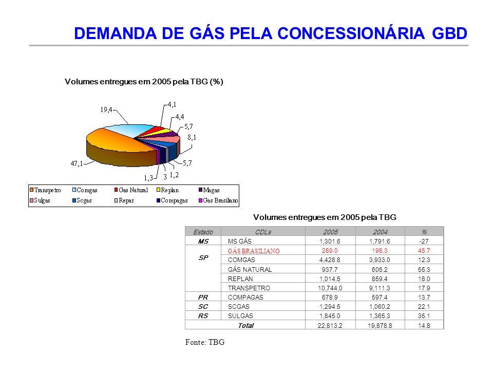 DEMANDA DE GÁS PELA CONCESSIONÁRIA GBD Volumes entregues em 2005 pela TBG (%) Volumes entregues em 2005 pela TBG EstadoCDLs20052004% MSMS GÁS1,301.61,
