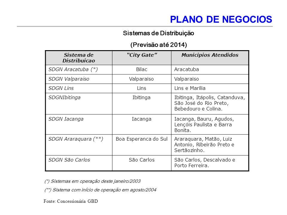 PLANO DE NEGOCIOS Sistema de Distribuicao City GateMunicipios Atendidos SDGN Aracatuba (*)BilacAracatuba SDGN ValparaisoValparaiso SDGN LinsLinsLins e