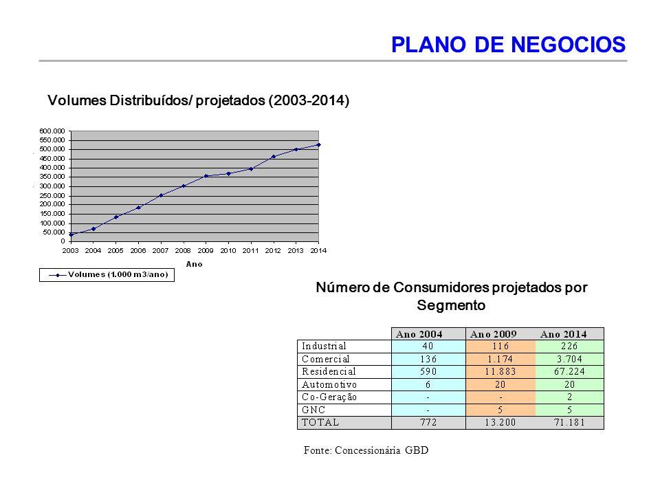 Volumes Distribuídos/ projetados (2003-2014) Número de Consumidores projetados por Segmento PLANO DE NEGOCIOS Fonte: Concessionária GBD