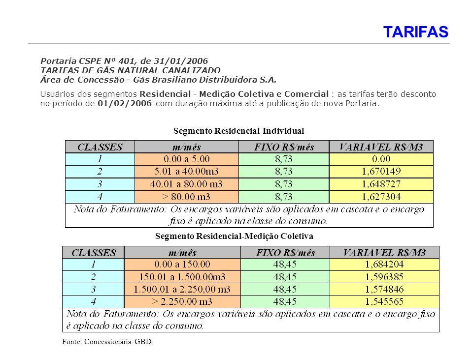 Segmento Residencial-Individual Segmento Residencial-Medição Coletiva TARIFAS Fonte: Concessionária GBD Portaria CSPE Nº 401, de 31/01/2006 TARIFAS DE