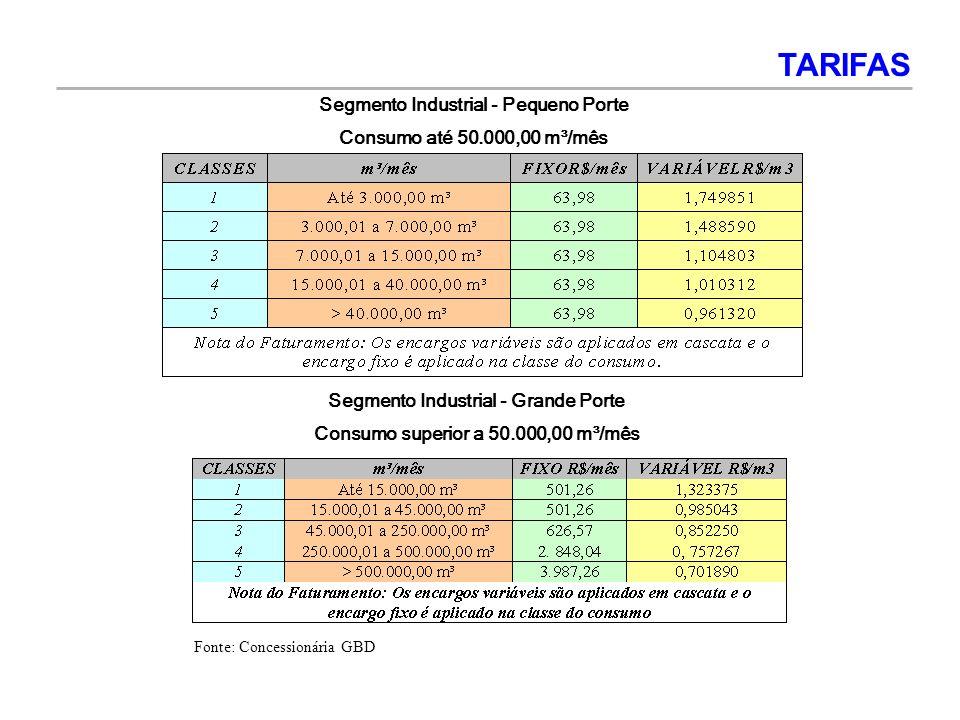 Segmento Industrial - Pequeno Porte Consumo até 50.000,00 m³/mês Segmento Industrial - Grande Porte Consumo superior a 50.000,00 m³/mês TARIFAS Fonte: