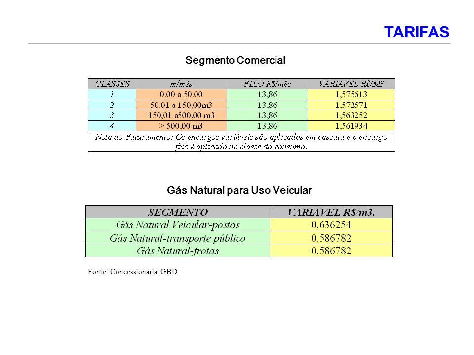 Gás Natural para Uso Veicular Segmento Comercial TARIFAS Fonte: Concessionária GBD