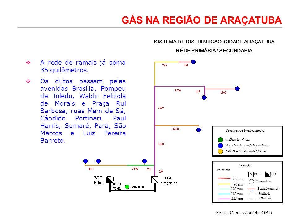 Pressões de Fornecimento Alta Pressão: > 7 bar Média Pressão: de 0,04 bar até 7 bar Baixa Pressão: abaixo de 0,04 bar 63 mm 90 mm 125 mm 180 mm 225 mm
