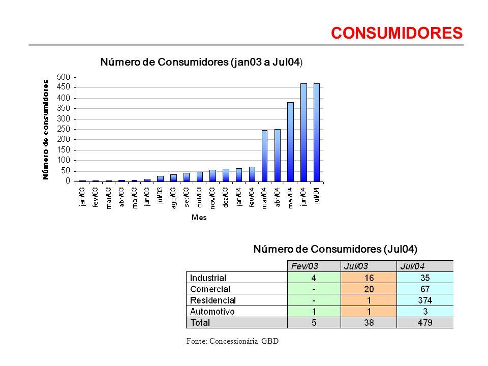 Número de Consumidores (jan03 a Jul04) Número de Consumidores (Jul04) CONSUMIDORES Fonte: Concessionária GBD