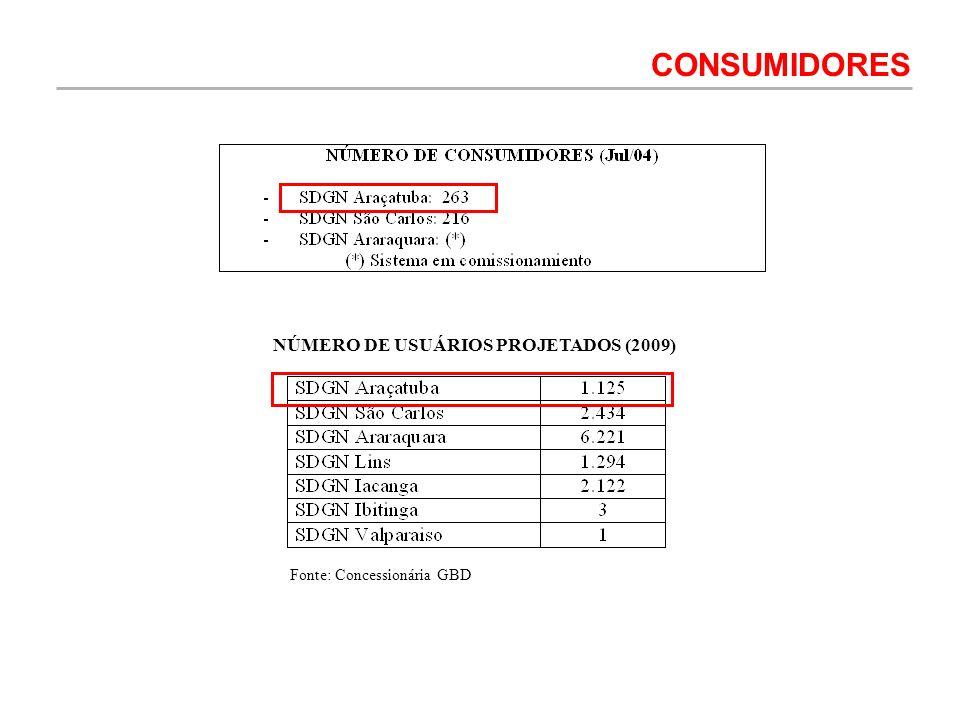 NÚMERO DE USUÁRIOS PROJETADOS (2009) CONSUMIDORES Fonte: Concessionária GBD