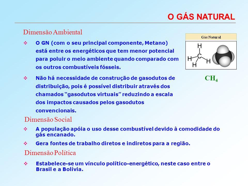 O GN (com o seu principal componente, Metano) está entre os energéticos que tem menor potencial para poluir o meio ambiente quando comparado com os ou