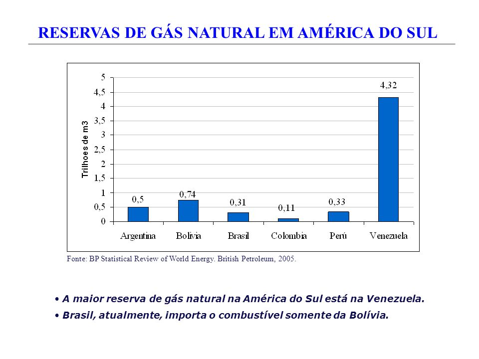 RESERVAS DE GÁS NATURAL EM AMÉRICA DO SUL Fonte: BP Statistical Review of World Energy. British Petroleum, 2005. A maior reserva de gás natural na Amé