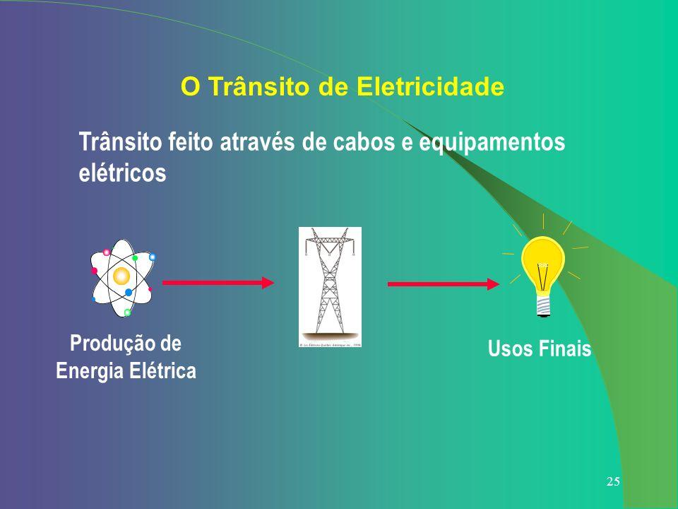 25 Usos Finais Produção de Energia Elétrica O Trânsito de Eletricidade Trânsito feito através de cabos e equipamentos elétricos