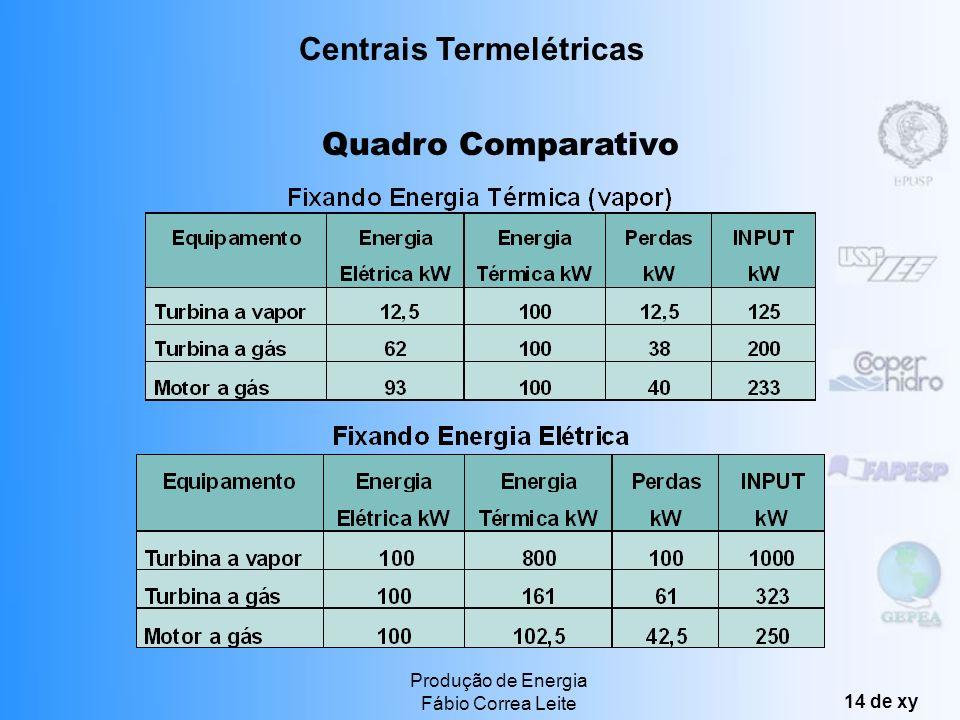 Produção de Energia Fábio Correa Leite 13 de xy Mais