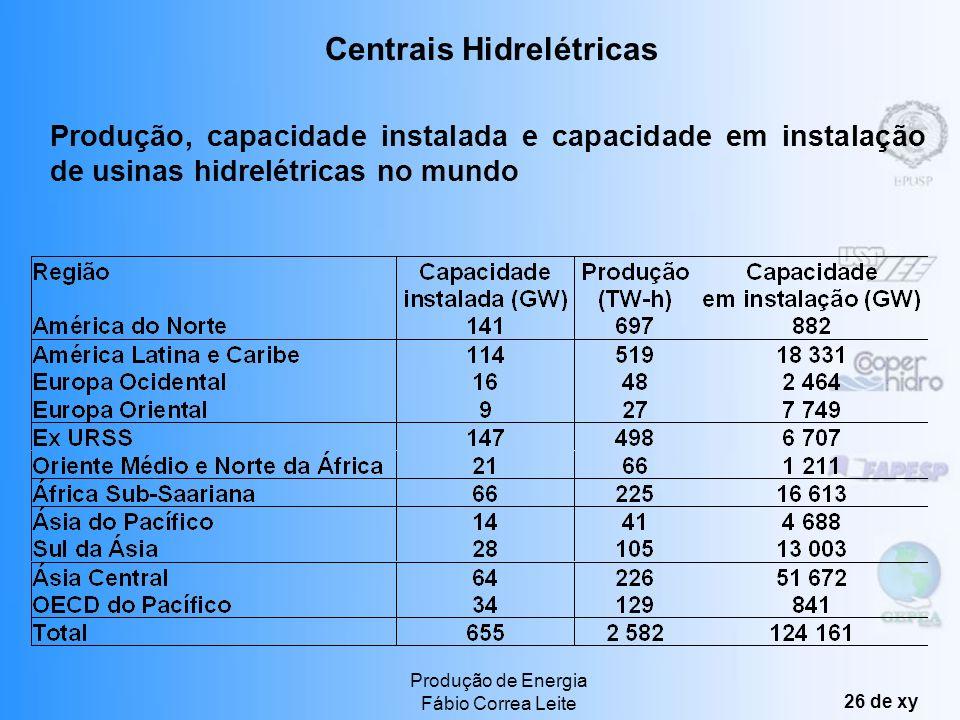Produção de Energia Fábio Correa Leite 25 de xy Além disso se dividem em três grupos: as Grandes Centrais Hidrelétricas, as Médias Centrais e as Peque