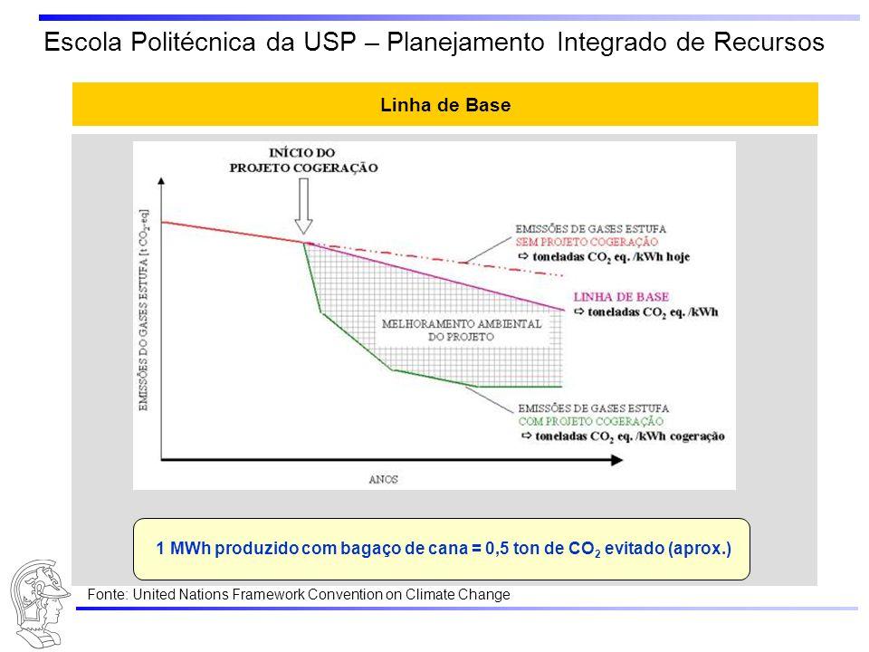 Escola Politécnica da USP – Planejamento Integrado de Recursos Linha de Base = linha das emissões de GEE no Brasil por causa da produção de eletricida