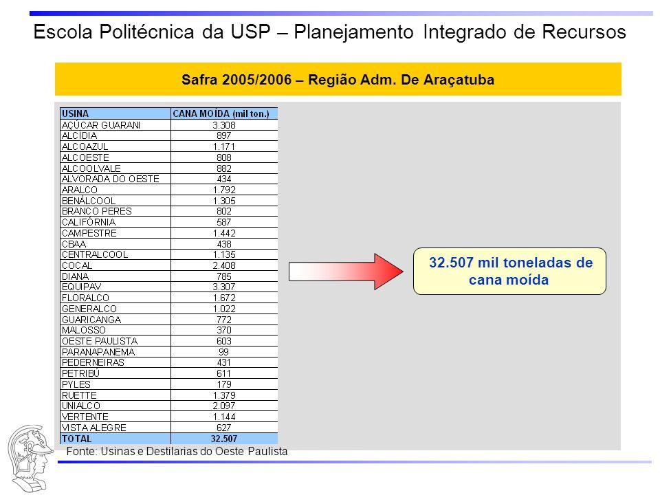 Escola Politécnica da USP – Planejamento Integrado de Recursos Safra 2005/2006 – Região Adm. De Araçatuba 32.507 mil toneladas de cana moída Fonte: Us