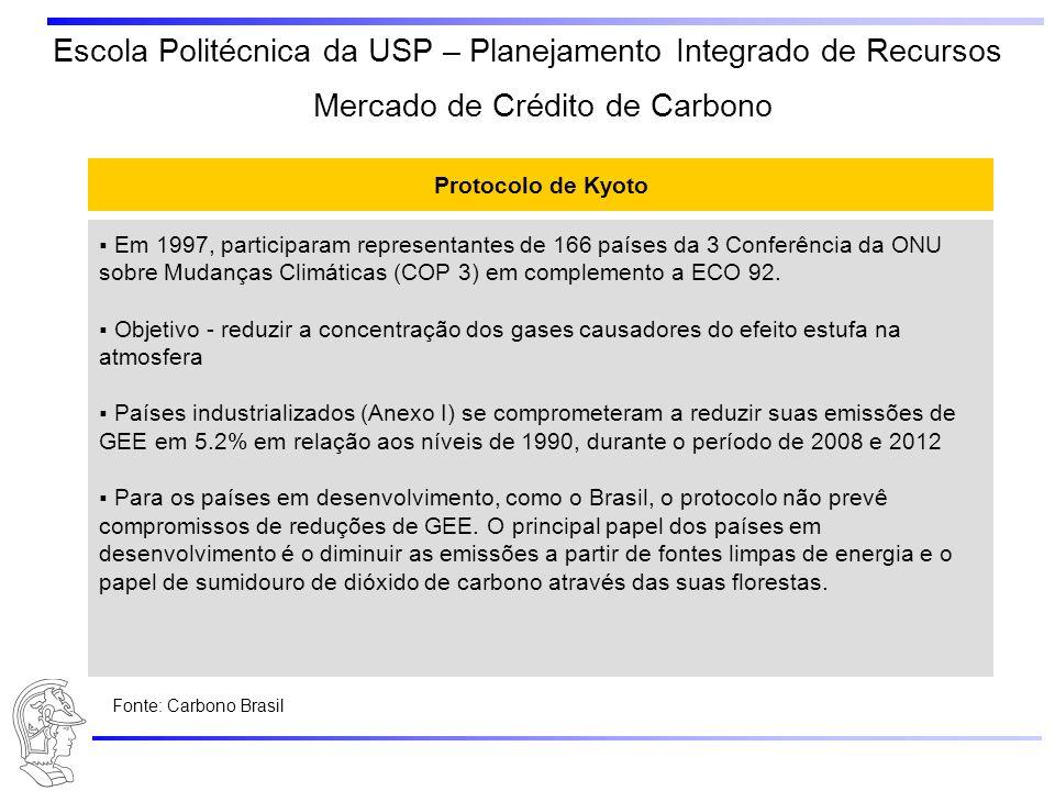 Escola Politécnica da USP – Planejamento Integrado de Recursos Protocolo de Kyoto Em 1997, participaram representantes de 166 países da 3 Conferência