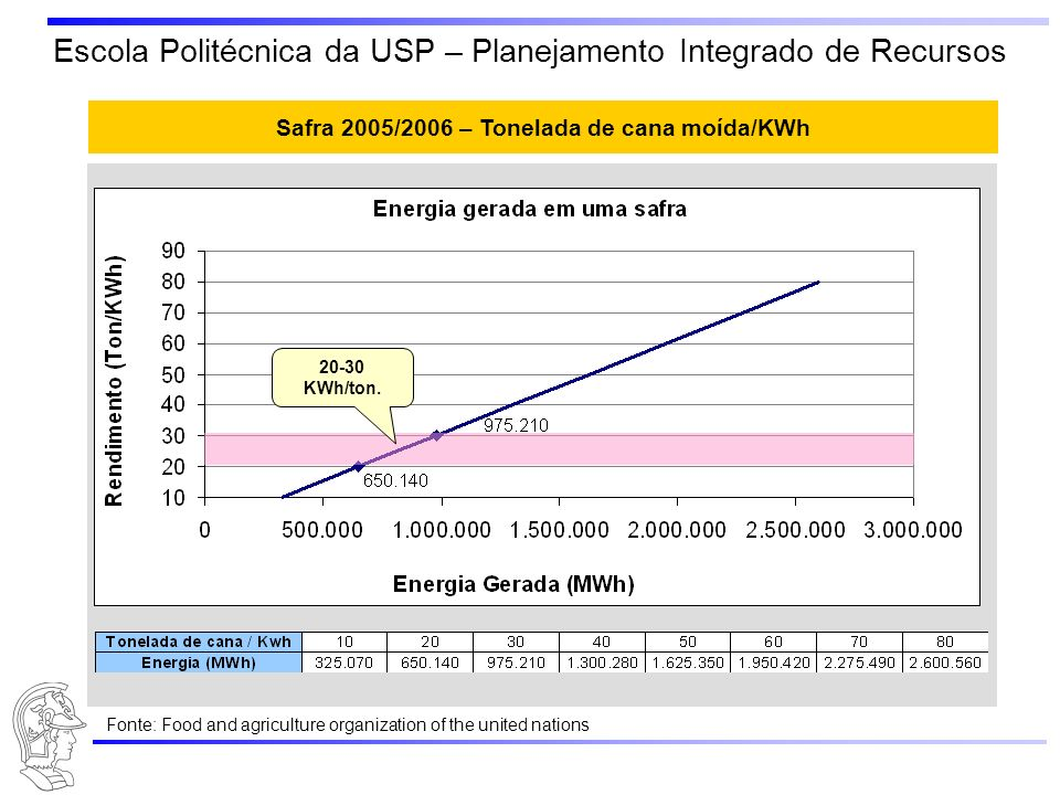 Escola Politécnica da USP – Planejamento Integrado de Recursos Safra 2005/2006 – Tonelada de cana moída/KWh 20-30 KWh/ton. Fonte: Food and agriculture