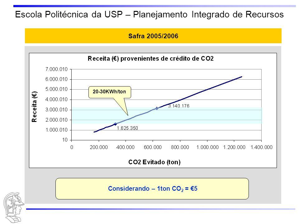 Escola Politécnica da USP – Planejamento Integrado de Recursos Safra 2005/2006 20-30KWh/ton Considerando – 1ton CO 2 = 5