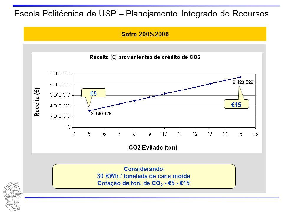 Escola Politécnica da USP – Planejamento Integrado de Recursos Safra 2005/2006 20-30 ton./KWh Considerando: 30 KWh / tonelada de cana moída Cotação da