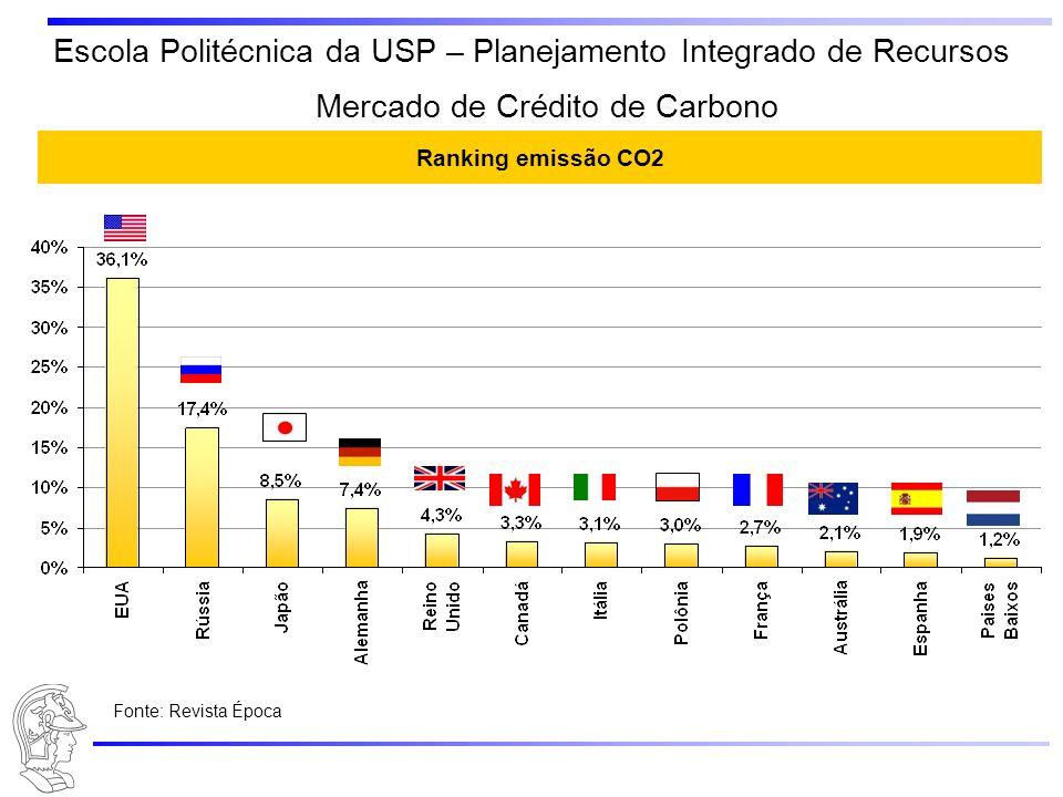 Escola Politécnica da USP – Planejamento Integrado de Recursos Energia Limpa Biomassa – fonte renovável Na queima de Biomassa há menor emissão de CO 2 em relação a geração á óleo diesel.
