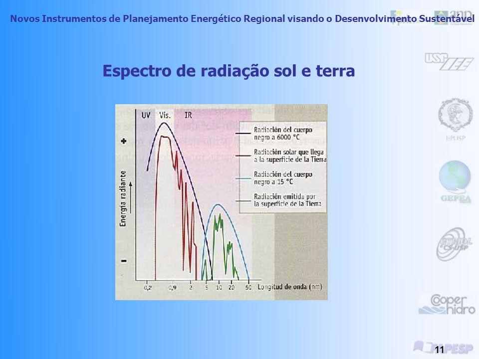 Novos Instrumentos de Planejamento Energético Regional visando o Desenvolvimento Sustentável 10 Espectro de radiações