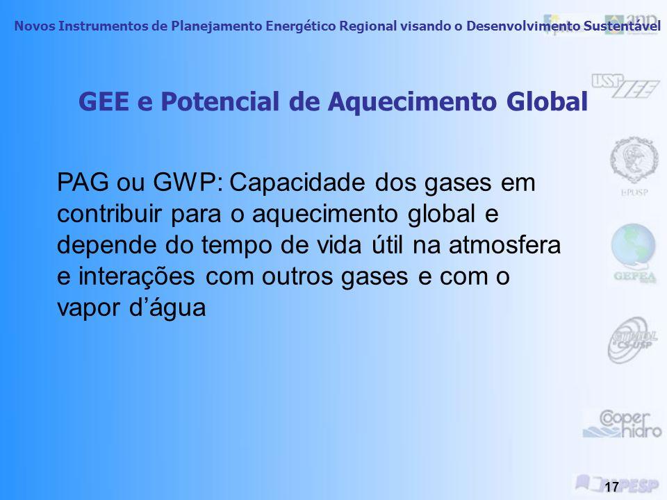 Novos Instrumentos de Planejamento Energético Regional visando o Desenvolvimento Sustentável 16 Fontes Antropogênicas Dos Gases GEE Fonte: Conservação