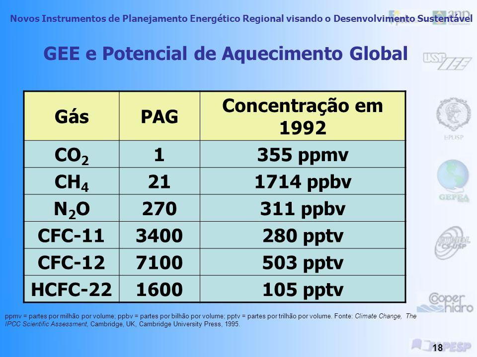 Novos Instrumentos de Planejamento Energético Regional visando o Desenvolvimento Sustentável 17 GEE e Potencial de Aquecimento Global PAG ou GWP: Capa