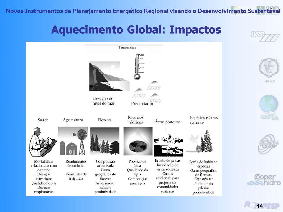 Novos Instrumentos de Planejamento Energético Regional visando o Desenvolvimento Sustentável 18 GEE e Potencial de Aquecimento Global GásPAG Concentra