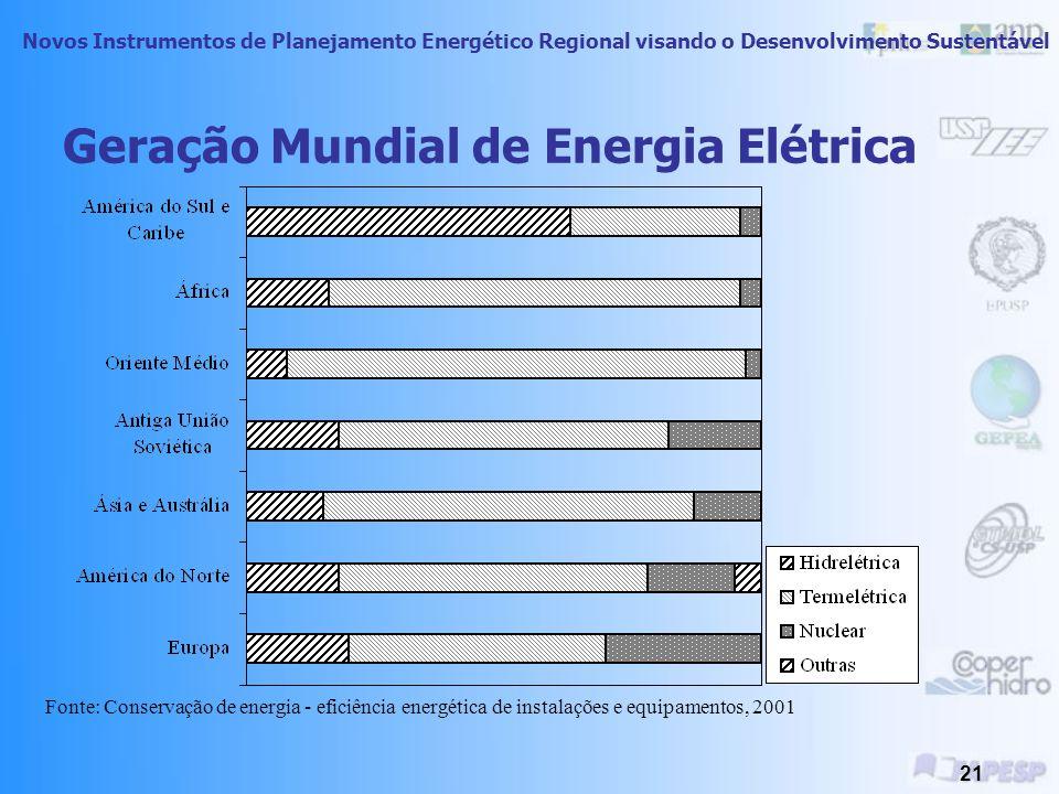 Novos Instrumentos de Planejamento Energético Regional visando o Desenvolvimento Sustentável 20 Camada de Ozônio Situada na estratosfera, entre 15 e 5