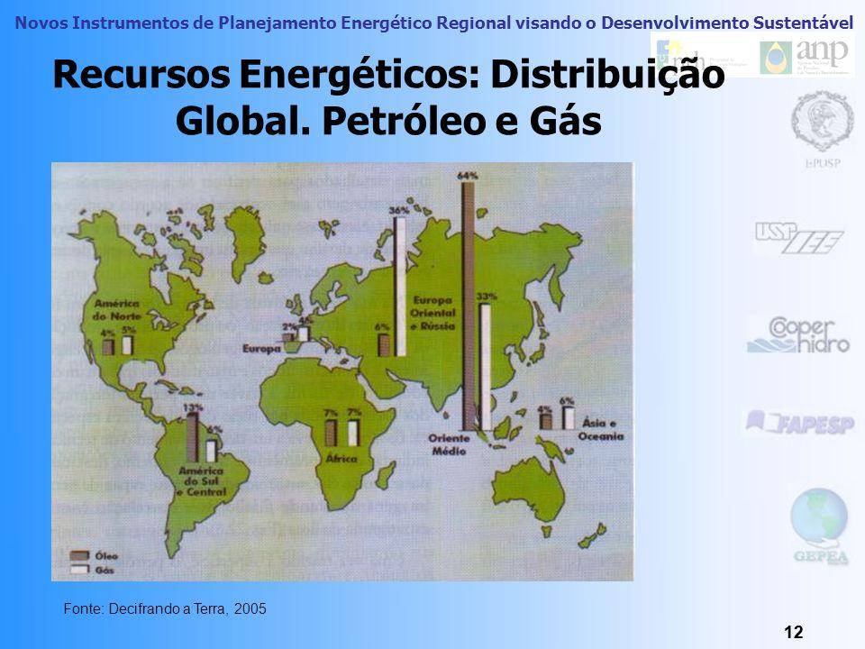 Novos Instrumentos de Planejamento Energético Regional visando o Desenvolvimento Sustentável 11 Recursos Energéticos Países com disponibilidade abunda
