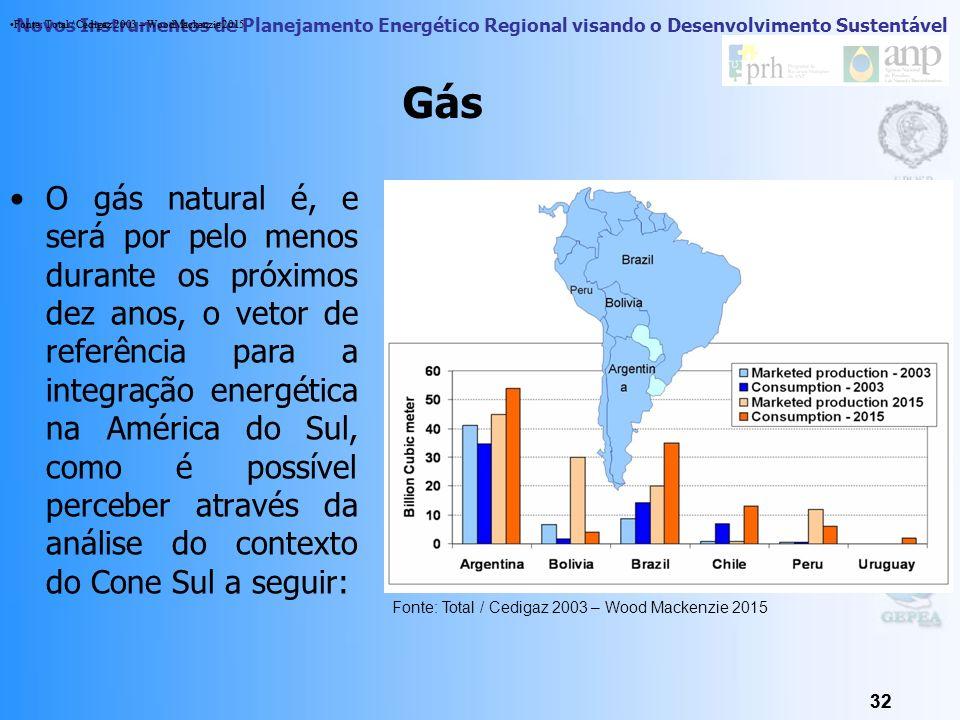 Novos Instrumentos de Planejamento Energético Regional visando o Desenvolvimento Sustentável 31 Petróleo Este setor propõe diferenciar as transformaçõ