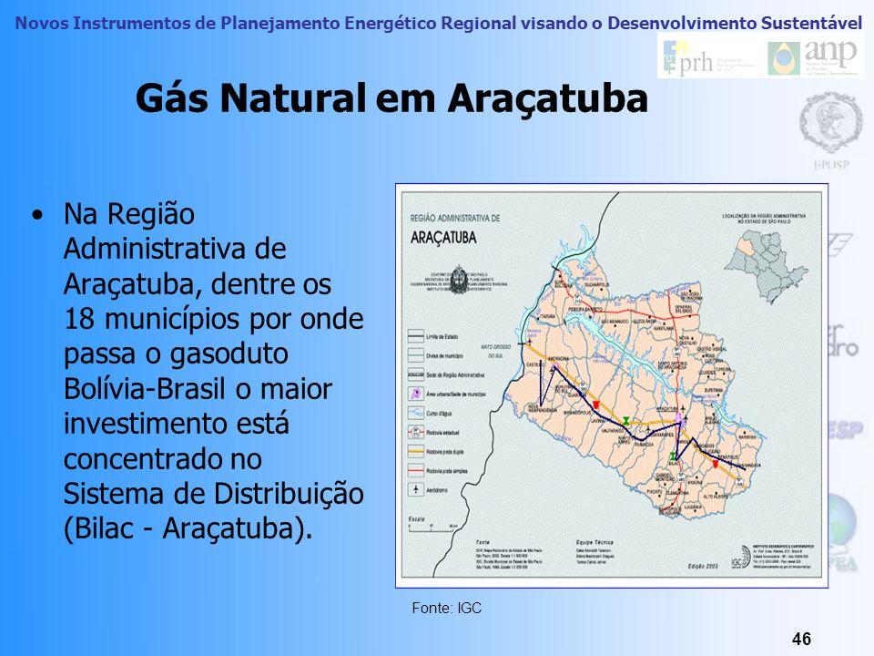 Novos Instrumentos de Planejamento Energético Regional visando o Desenvolvimento Sustentável 45 RA Araçatuba: Gás Natural Gasoduto Bolívia-Brasil Dist
