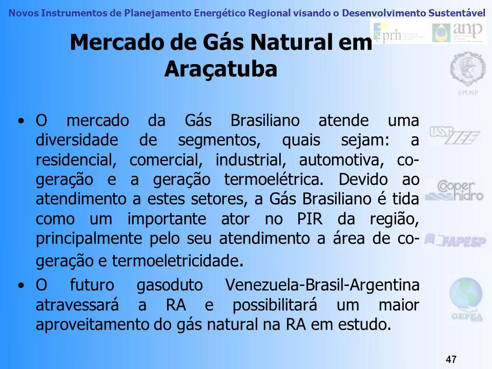 Novos Instrumentos de Planejamento Energético Regional visando o Desenvolvimento Sustentável 46 Gás Natural em Araçatuba Na Região Administrativa de A