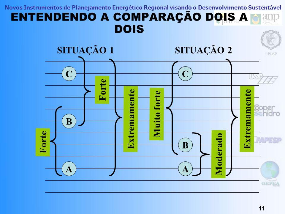 Novos Instrumentos de Planejamento Energético Regional visando o Desenvolvimento Sustentável 11 ENTENDENDO A COMPARAÇÃO DOIS A DOIS C A B Forte Extrem