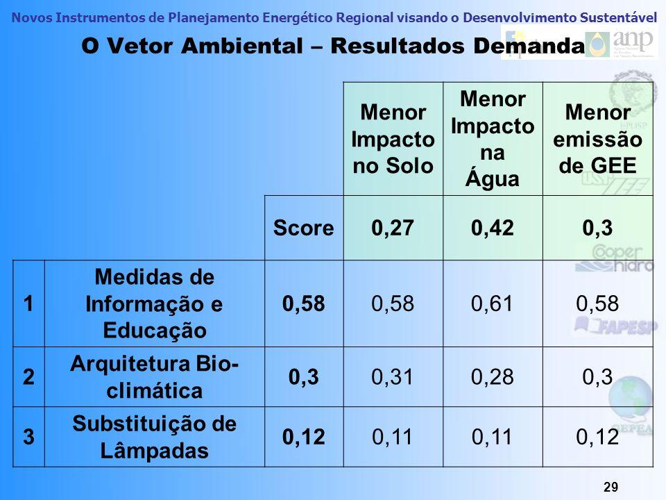 Novos Instrumentos de Planejamento Energético Regional visando o Desenvolvimento Sustentável 29 O Vetor Ambiental – Resultados Demanda Menor Impacto n