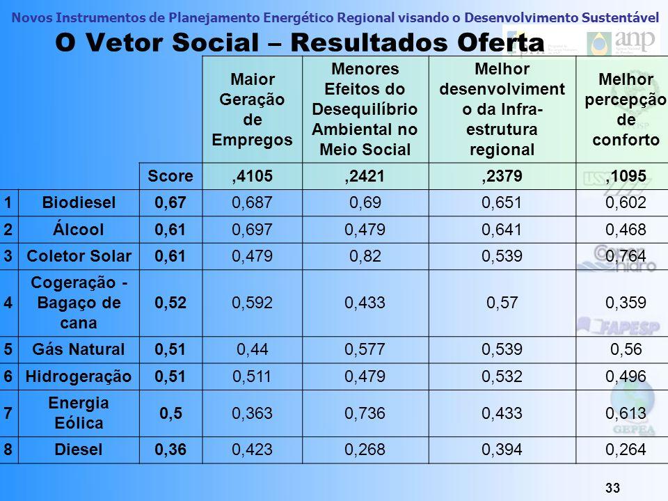 Novos Instrumentos de Planejamento Energético Regional visando o Desenvolvimento Sustentável 33 O Vetor Social – Resultados Oferta Maior Geração de Em