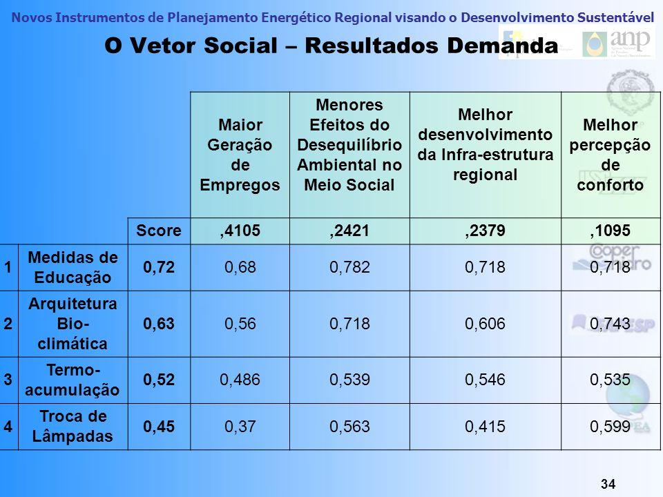 Novos Instrumentos de Planejamento Energético Regional visando o Desenvolvimento Sustentável 34 O Vetor Social – Resultados Demanda Maior Geração de E