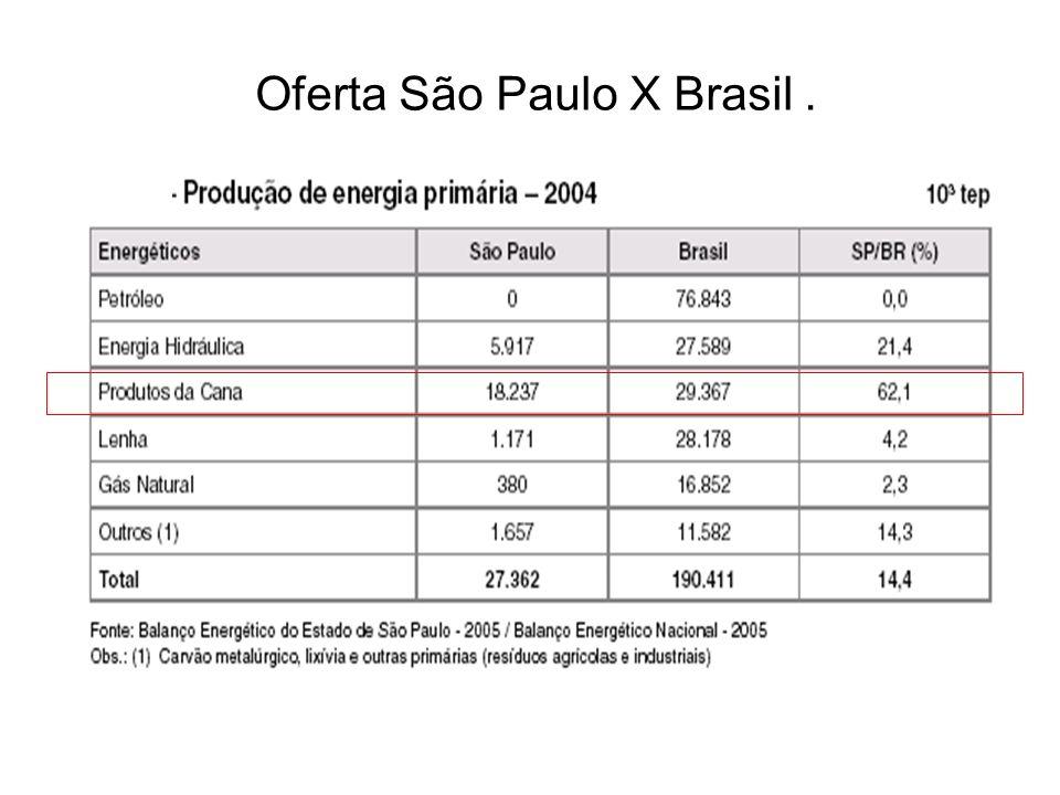 Oferta São Paulo X Brasil.