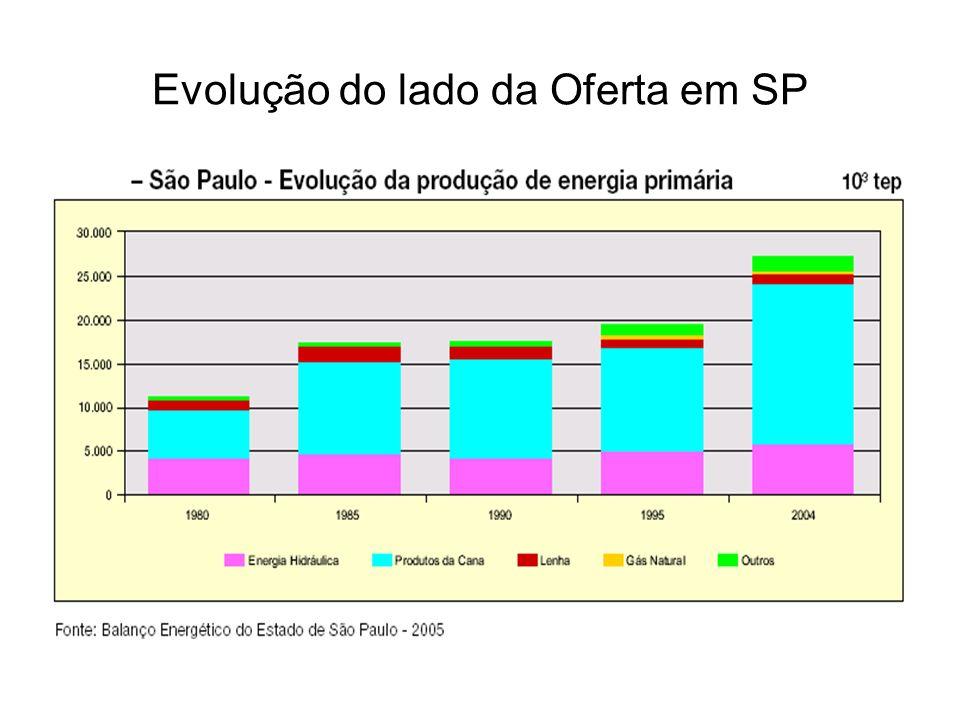 Evolução do lado da Oferta em SP