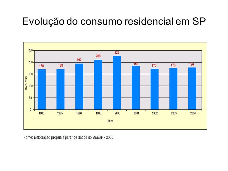 Evolução do consumo residencial em SP