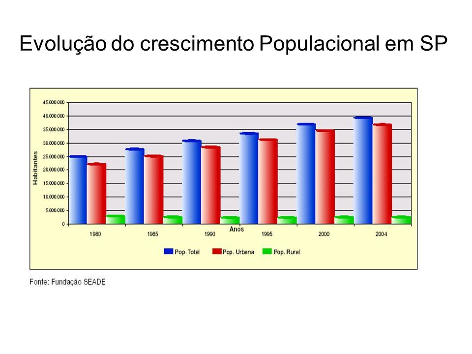 Evolução do crescimento Populacional em SP