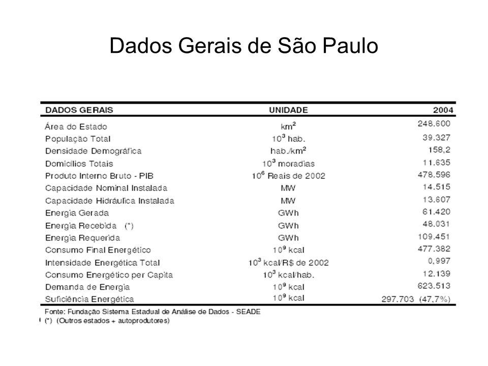 Estados Geração (GWh) Brasil364.942 Paraná80.832 São Paulo58.627 Minas Gerais43.781 Pará28.238 Região Adm.