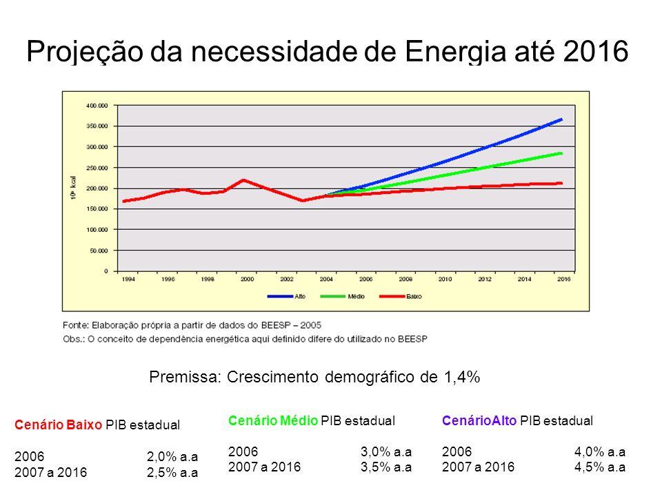 Projeção da necessidade de Energia até 2016 Cenário Médio PIB estadual 2006 3,0% a.a 2007 a 2016 3,5% a.a CenárioAlto PIB estadual 2006 4,0% a.a 2007