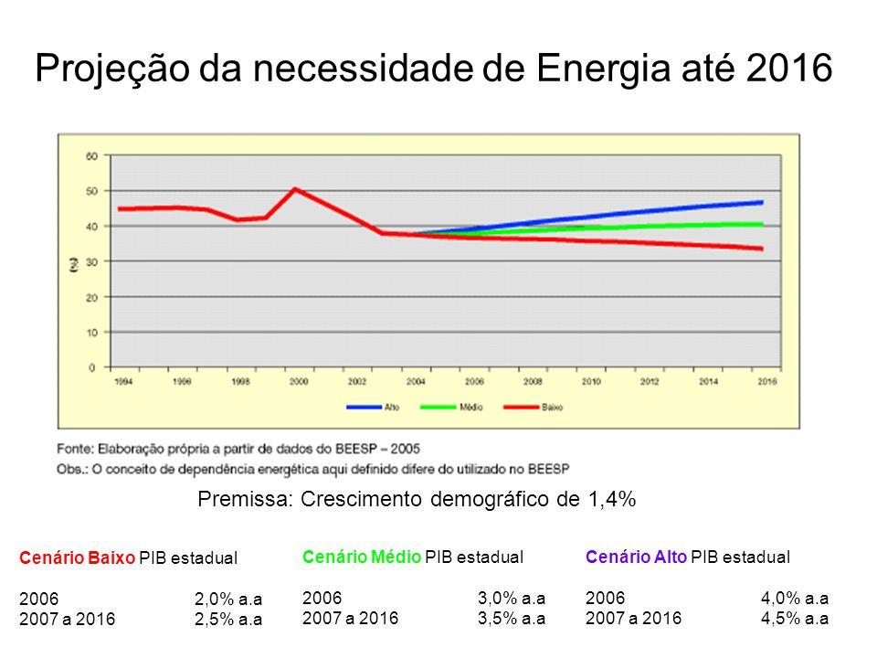 Cenário Médio PIB estadual 2006 3,0% a.a 2007 a 2016 3,5% a.a Cenário Alto PIB estadual 2006 4,0% a.a 2007 a 2016 4,5% a.a Cenário Baixo PIB estadual