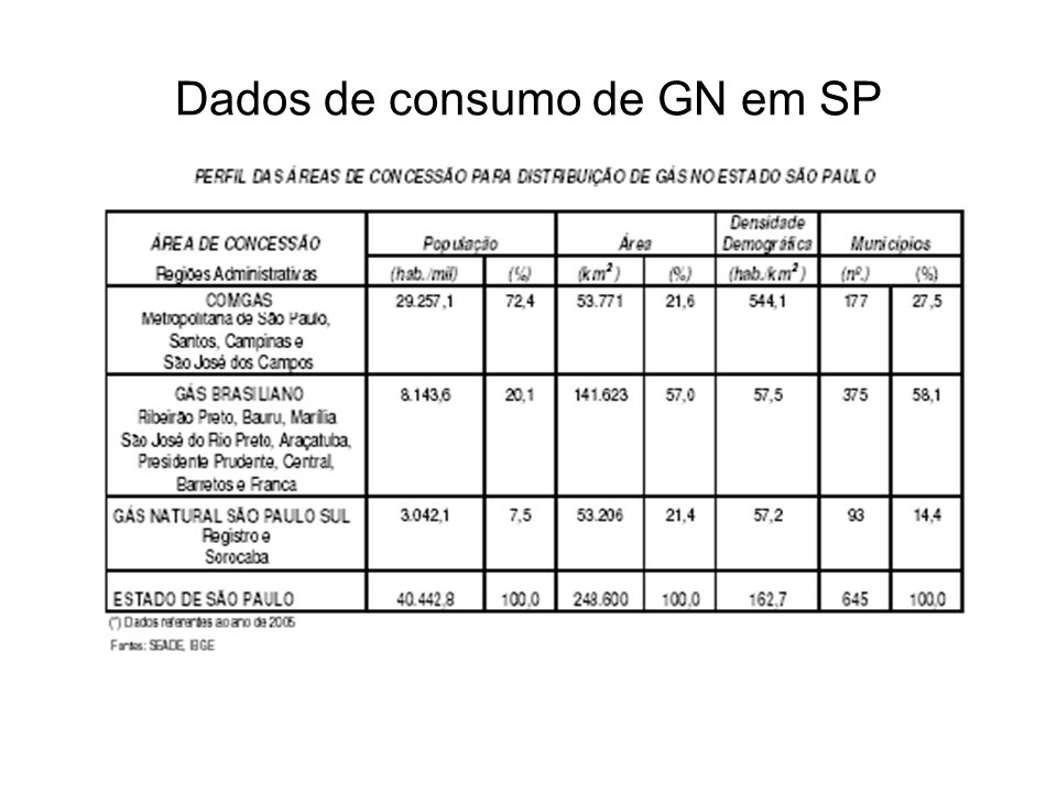 Dados de consumo de GN em SP