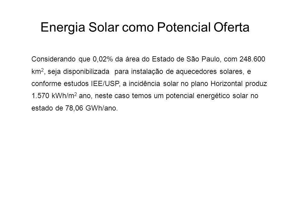 Energia Solar como Potencial Oferta Considerando que 0,02% da área do Estado de São Paulo, com 248.600 km 2, seja disponibilizada para instalação de a