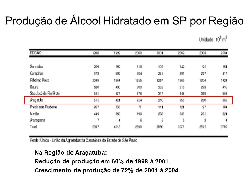 Produção de Álcool Hidratado em SP por Região Na Região de Araçatuba: Redução de produção em 60% de 1998 á 2001. Crescimento de produção de 72% de 200