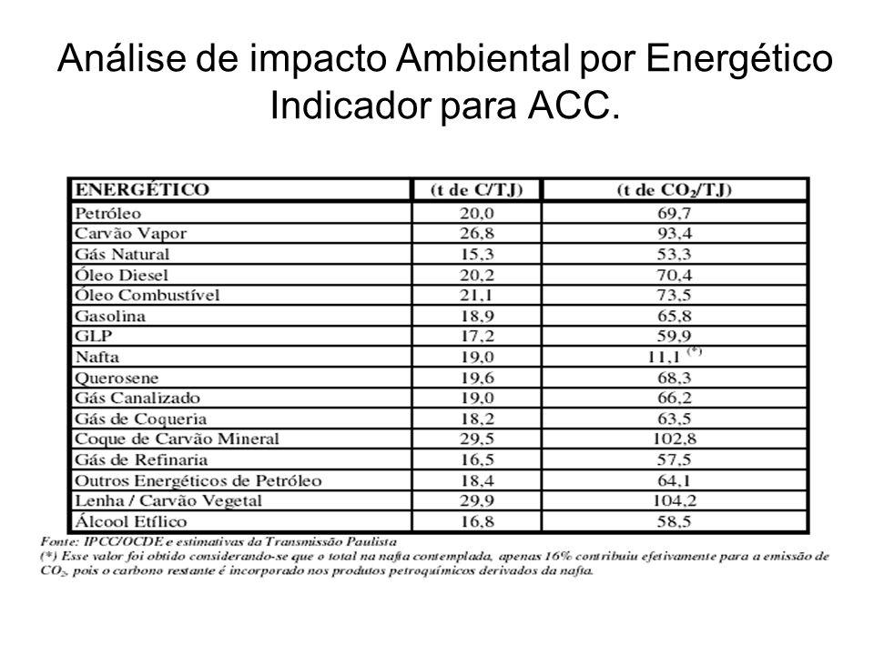 Análise de impacto Ambiental por Energético Indicador para ACC.