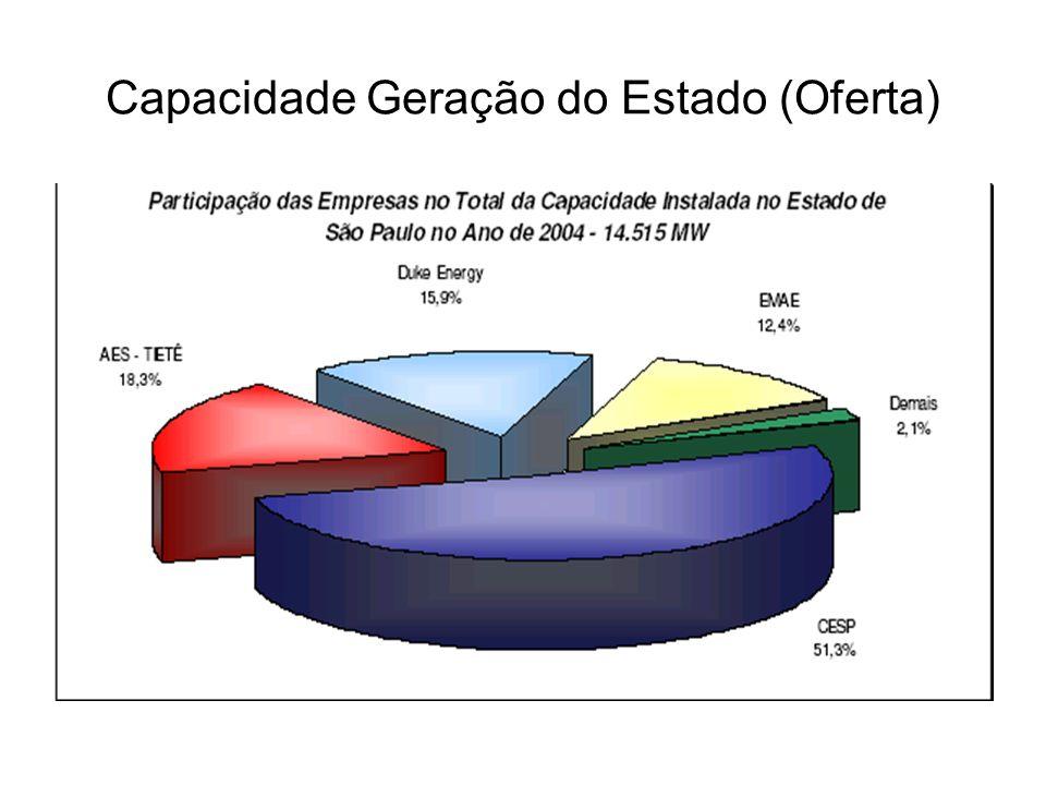 Região Administrativa de Araçatuba Entre 2000 e 2002 Cresceu 1% ao ano.
