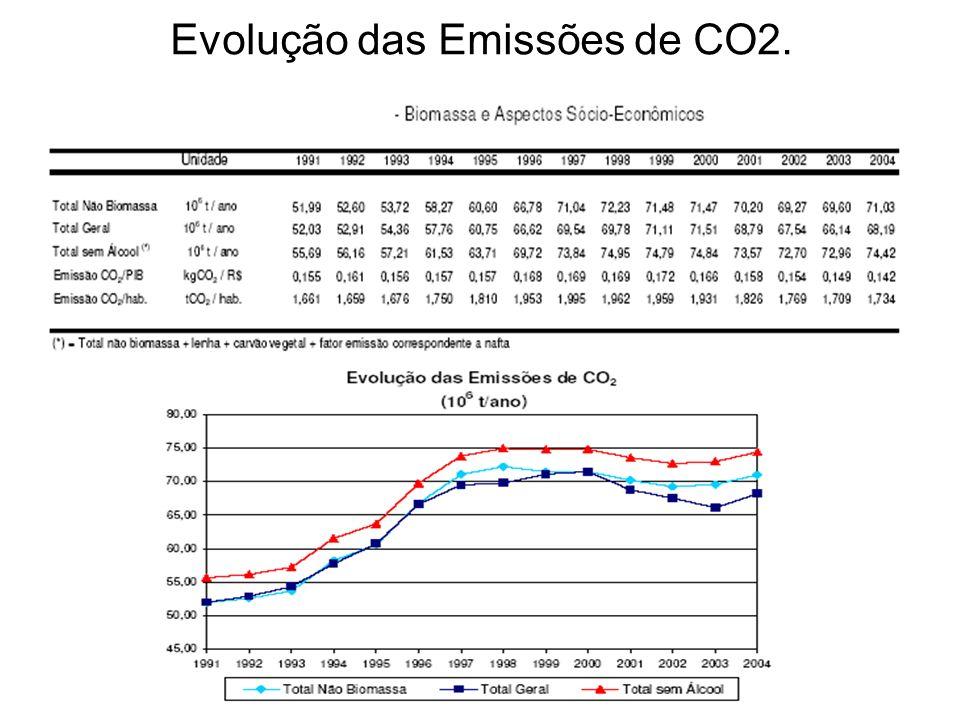 Evolução das Emissões de CO2.