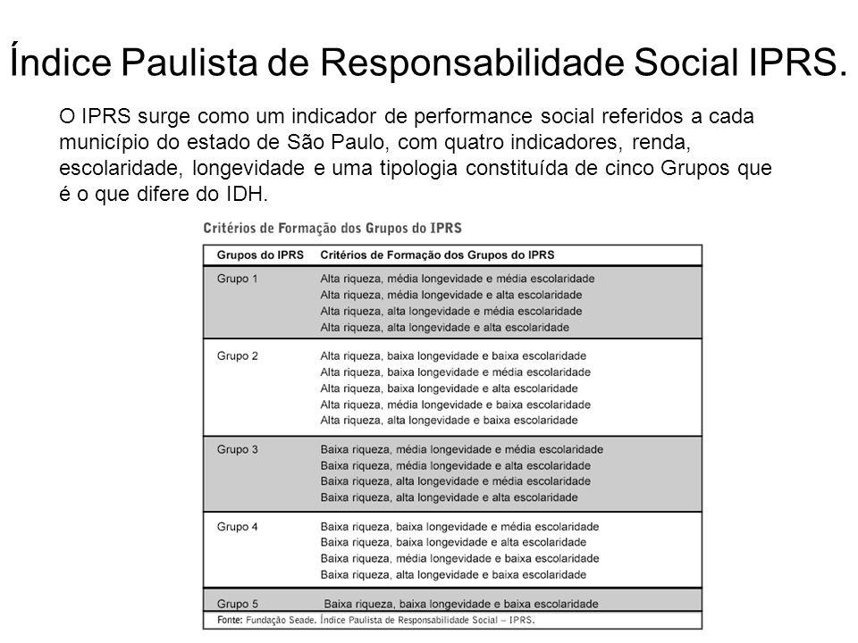 Índice Paulista de Responsabilidade Social IPRS. O IPRS surge como um indicador de performance social referidos a cada município do estado de São Paul