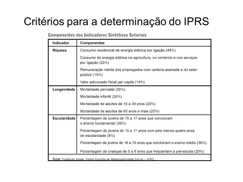Critérios para a determinação do IPRS