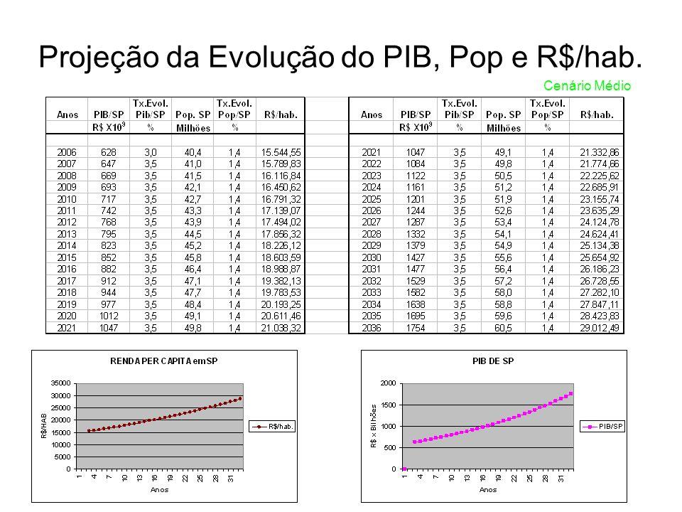 Projeção da Evolução do PIB, Pop e R$/hab. Cenário Médio